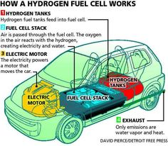 How a hydrogen fuel cell works.
