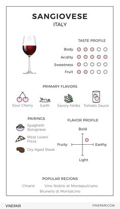 An Illustrated Guide to Sangiovese From Italy