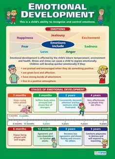 Emotional Development | Child Development Educational School Posters
