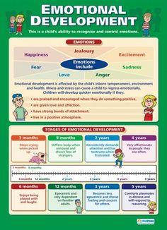 Emotional Development | Child Development Educational School Posters
