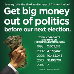 Today is 3rd anniversary of the Citizen's United travesty by the Roberts corporate court. Supremely anti People court.  We need to make our voices heard about this.  As long as the corporations control our government, the less it works for the People.