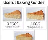 Useful Baking Guides