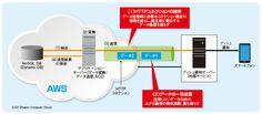 図7●WANの伝送遅延の影響を抑える二つの工夫