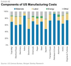 Let's put the importance of labor costs in its proper perspective. It may be surprising to note that labor accounts for a relatively small 16% of total manufacturing costs in the US. This moves as high as 30% for certain sectors such as electronics and apparel, to as low as 6-7% for sectors such as Motor Vehicles, where capital costs are so much more significant. Raw materials and components are clearly the biggest drivers of input costs.