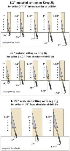 Kreg Jig Drill Bit Collar Position Chart Photo by RokJok Photobucket WoodworkingTips Woodworking Shows, Woodworking Techniques, Woodworking Crafts, Woodworking Plans, Woodworking Jigsaw, Woodworking Furniture, Kreg Jig Plans, Popular Woodworking, Woodworking Articles