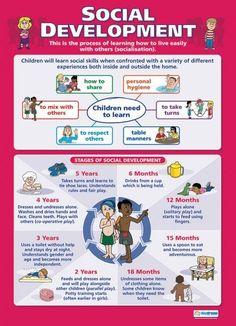 Fertility Diet - Social Development Post for Educational School for Child Development . Child Development Stages, Child Development Activities, Development Milestones, Social Emotional Development, Toddler Development, Childcare Activities, Language Development, Child Development Psychology, 15 Month Old Development