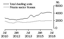 Graph: Dwelling units approved - Qld