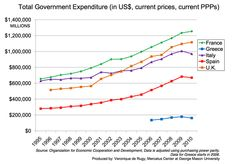 This chart shows government spending using OECD data that is adjusted using the purchasing power parity (PPP) exchange rate. Data from the OECD is used to chart total government expenditures for various Eurozone countries in U.S. dollars for the period of 1995 to 2010.