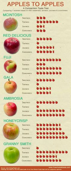 Apples to Apples - A Comparison Taste Test #food #infograph