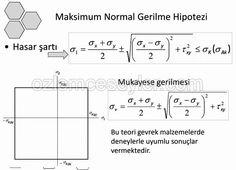 maksimum normal gerilme hipotezi