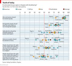 Daily chart: Young people and free speech | The Economist