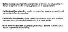 Schizophrenia vs Schizophreniform vs. Schizoaffective vs. Brief Psychotic Disorder d/o