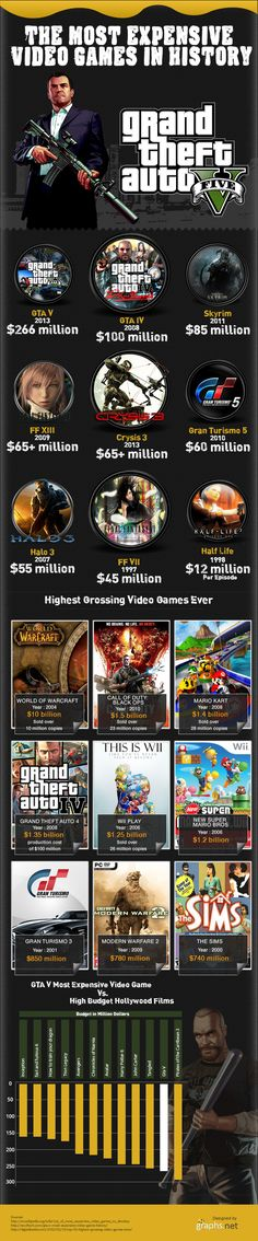 Most Expensive Video Games In History [INFOGRAPHIC] This infographic by Graphs.net illustrates the most expensively produced video games and comes hot on the heels of news that Grand Theft Auto V, the most expensive game at $266 million, took a mere three days to top $1 billion in gross sales. - http://trends.e-strategyblog.com/2013/09/24/expensive-video-games-infographic/14337
