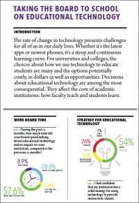 2013 Survey on Technology and Instruction: Taking the Board to School on Educational Technology