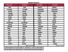 These two charts with masculine and feminine adjectives goes  along with the Spanish Adjectives Flash Cards.   I created these charts for those who need a little help when it  comes to the gender. In Spanish there is a slight change in  how the word is written and pronounced when it is used for  masculine or feminine.