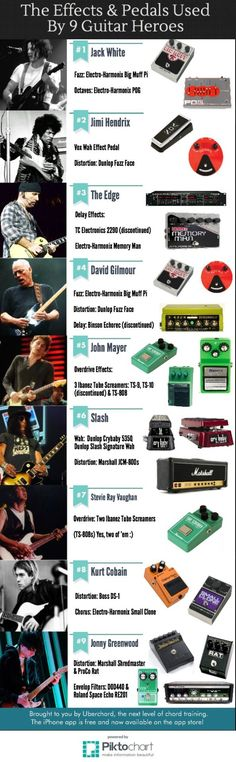 "uberchord: "" Which pedals and effects are your favorite guitar heroes using? We've rounded up some of the most notable effects used by 9 top guitarists including Slash, Jimi Hendrix, Kurt Cobain and Stevie Ray Vaughan. Guitar Rig, Music Guitar, Guitar Chords, Cool Guitar, Playing Guitar, Acoustic Guitar, Guitar Players, Guitar Effects Pedals, Guitar Pedals"
