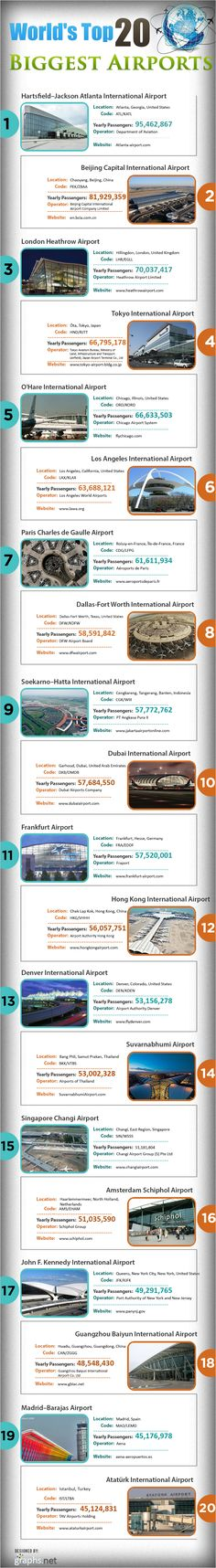 World's Top 20 Biggest Airports Infographic  #airport #biggestairports #top