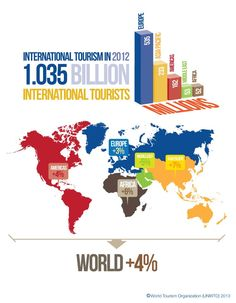 International Tourism in 2012 billion Tourism Marketing, Tour Operator, Travel And Tourism, Work Inspiration, Vintage Posters, Africa, Geek Stuff, Branding, Tours