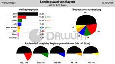 Wahlumfrage: Landtagswahl Bayern (#ltwby) - GMS - 13.10.2016