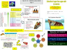 edexcel revision maps (new spec Gcse Chemistry Revision, Aqa Chemistry, Chemistry Projects, Gcse Science, Gcse Revision, Chemistry Notes, Chemistry Lessons, Teaching Chemistry, Science Notes