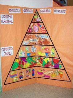 piramide alimenticia maqueta - Buscar con Google Fall Preschool Activities, Preschool Art, Hands On Activities, Class Displays, Classroom Displays, Science Fair, Science And Nature, Mushroom Crafts, Spanish Teaching Resources