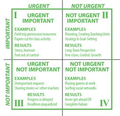 7 Habits of Highly Effective People - Urgency Matrix - Classroom Management, Planning, Teacher, Calendars, Created for Learning