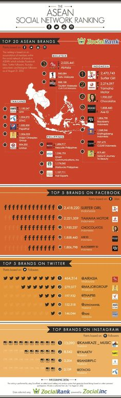 The Biggest Brands on Social Media in Southeast Asia [INFOGRAPHIC]: Here's a great infographic showing the biggest brands in Malaysia, Indonesia, Thailand, and the Philippines on four important platforms: Twitter, Facebook, Instagram & ...