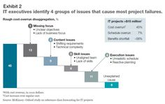 IT executives identify 4 groups of issues that cause most project failures.