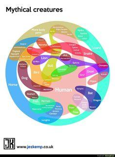 A (weird, convoluted) Venn diagram of mythical creatures
