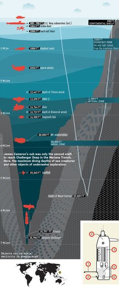 Record-Breaking Mariana Trench Dive - James Cameron's Deep Ocean Dive, Diagrammed - Popular Mechanics – Fit for Fun % Earth Science, Science And Nature, Challenger Deep, Historia Universal, Marine Biology, Deep Sea, Popular Mechanics, Diving, Physics