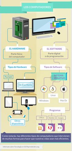 Infografía: ¿Qué es un computador?