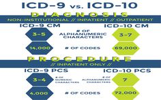 Press release: Deadline for ICD-10 allows health care industry ample time to prepare for change - http://www.orthospinenews.com/press-release-deadline-for-icd-10-allows-health-care-industry-ample-time-to-prepare-for-change