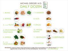 Dr Michael Gregor's daily dozen #plantbased #diet #health