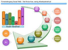Das Social Web - Kein Buch mit sieben Siegeln  Je mehr Mitarbeitende eines Unternehmens sich dem Social Web stellen und ein positives Online-Image mitgestalten, umso besser lässt sich die Herausforderung meistern. Nun biete ich Ihnen mit dem Inhouse-Lehrgang eine Lösung, die sich für Ihr Unternehmen auf jeden Fall rechnet. Bezüglich Kosten, Know-how-Transfer, praktischer Anwendemöglichkeiten des Erlernten und effizienter Weiterbildungsform, die Absenzen auf ein Minimum reduziert.