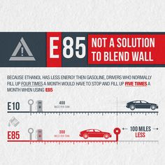 Because ethanol has less energy than gasoline, drivers who normally fill up four times a month would have to fill up five times a month when using E85.