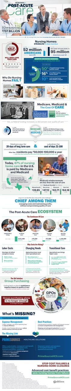Cutting Costs of Post-Acute Care - Infographic Post Acute Care, American System, Long Term Care, The Help, Health Care, Health Infographics, Business Infographics, Marketing, Nursing Homes