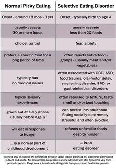 Selective Eating Disorder vs Picky Eating