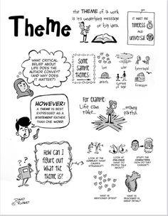 Teaching literature - A Visual Guide to Theme (with Teaching Tips) – Teaching literature 6th Grade Reading, 6th Grade Ela, Middle School Reading, Middle School English, Teaching Themes, Teaching Literature, Teaching Tips, Ap Literature, Learning Resources
