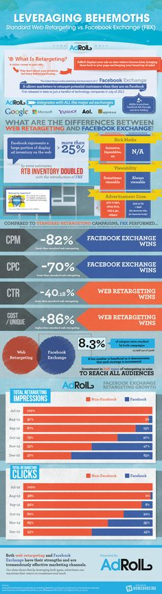 Real Time Bidding insights
