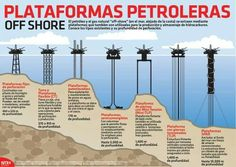 Oil Platform, Oil Industry, Fodmap Diet, Earth Science, Oil And Gas, Worlds Largest, Chemistry, Environment, Knowledge