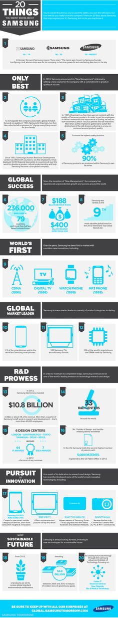 20 thing you didn't know about Samsung #infographic