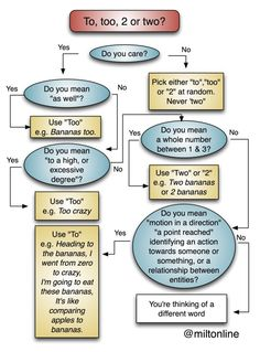 "Funny grammar guide flowchart - this one on ""to,"" ""too"" and ""two"""