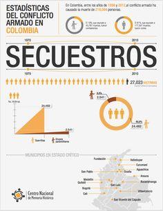 SECUESTROS  ¡Basta ya! Colombia: Memorias de guerra y dignidad.