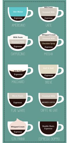 Guide to Coffee Drinks... I was surprised to only get one of these wrong! I guess my hometown training has paid off, despite my disinterest with the local infatuation.