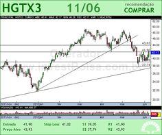 CIA HERING - HGTX3 - 11/06/2012 #HGTX3 #analises #bovespa