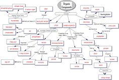 Concept Map Organic Compounds 93 Best Organic Chem images in 2014 | Organic Chemistry, Chemistry