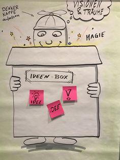"""Ideenbox als Poster - das Team kann mit Post-Its Ideen festhalten. Dank der Visualisierung ist die Aufforderung """"Ideen in die Box zu legen"""" stets präsent."""