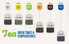 Useful chart of tea brewing times and temperatures for different types of tea. Interesting