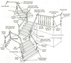 diagram parts of a staircase house in 2019 parts of stairsdiagrams \u0026amp; definitions lane stairs for home lane stairs for home parts of stairs