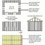 I piani per la costruzione di una piccola casa con il pallet di legno riciclato